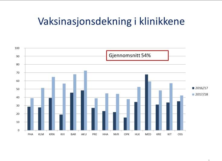 Vaksinasjonsdekning+i+klinikkene